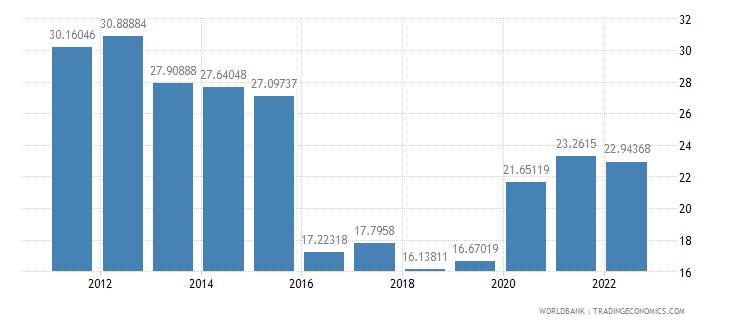 bolivia bank liquid reserves to bank assets ratio percent wb data