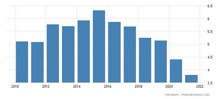 bolivia bank net interest margin percent wb data