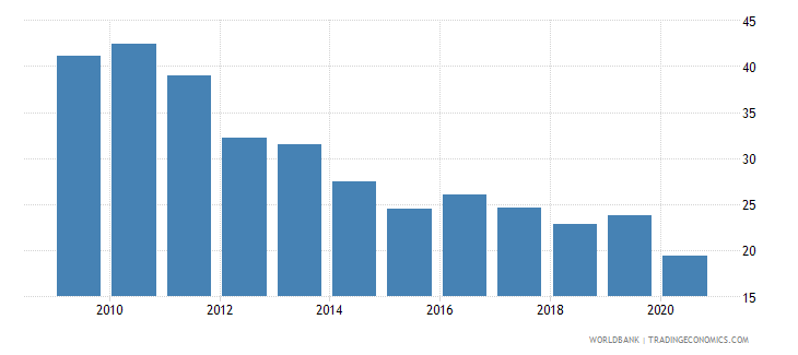 bolivia bank noninterest income to total income percent wb data