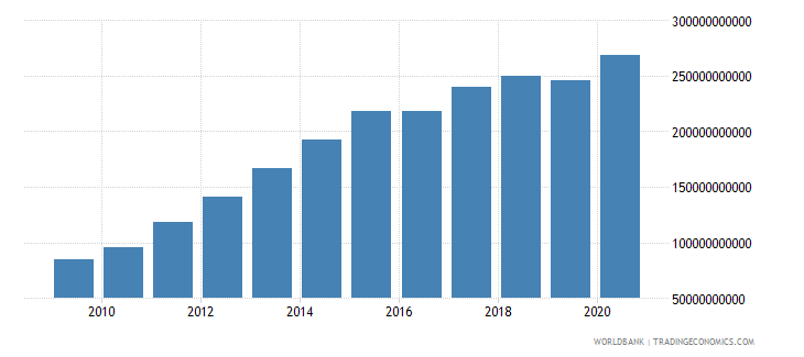 bolivia broad money current lcu wb data