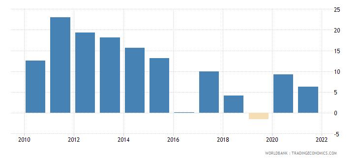 bolivia broad money growth annual percent wb data