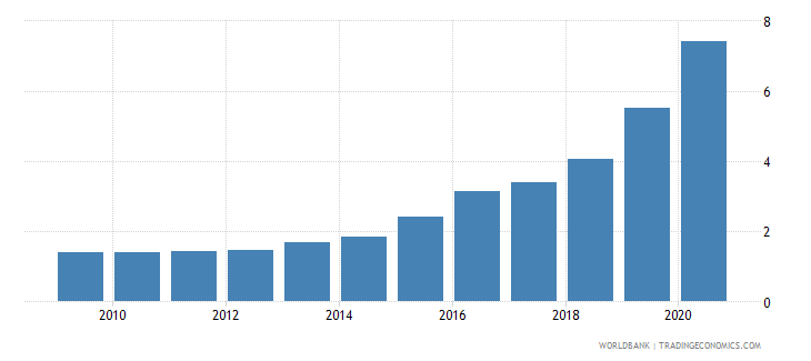 bolivia broad money to total reserves ratio wb data