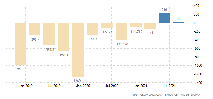 Bolivia Capital Flows