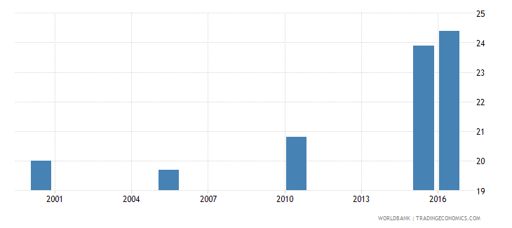bolivia cause of death by injury ages 35 59 male percent relevant age wb data