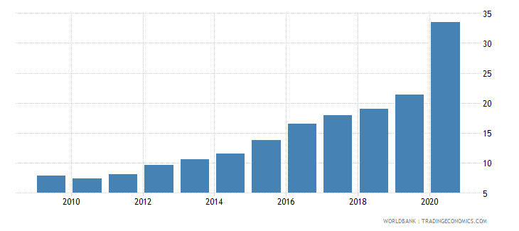 bolivia central bank assets to gdp percent wb data