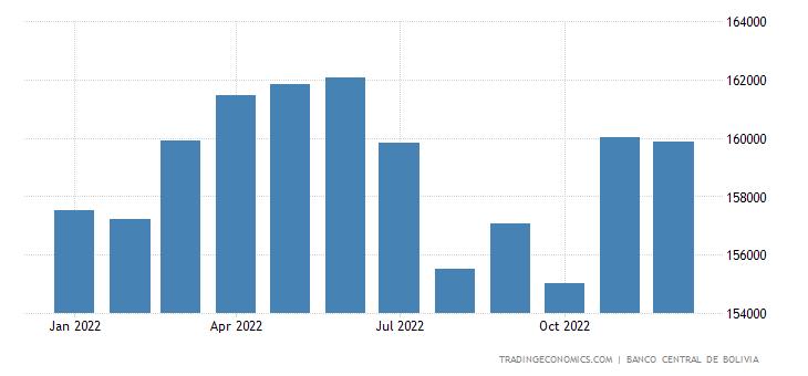 Bolivia Central Bank Balance Sheet