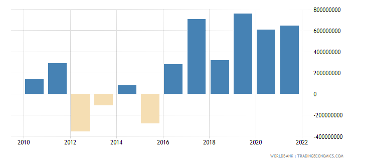 bolivia changes in inventories constant lcu wb data