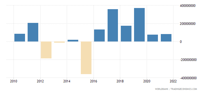 bolivia changes in inventories us dollar wb data
