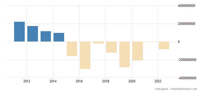 bolivia changes in net reserves bop us dollar wb data