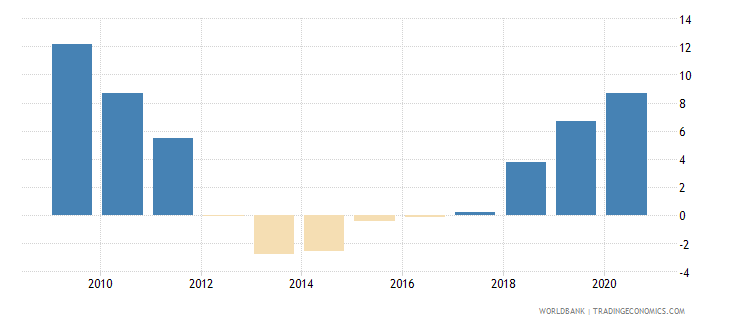 bolivia claims on central government etc percent gdp wb data