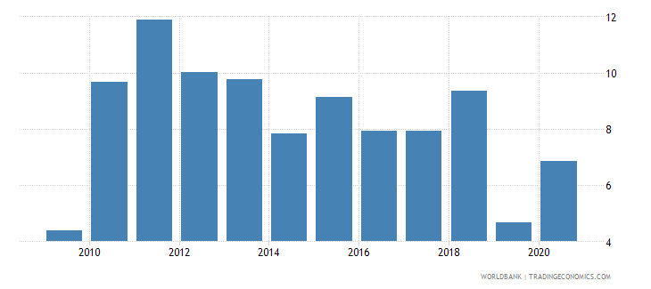 bolivia claims on private sector annual growth as percent of broad money wb data