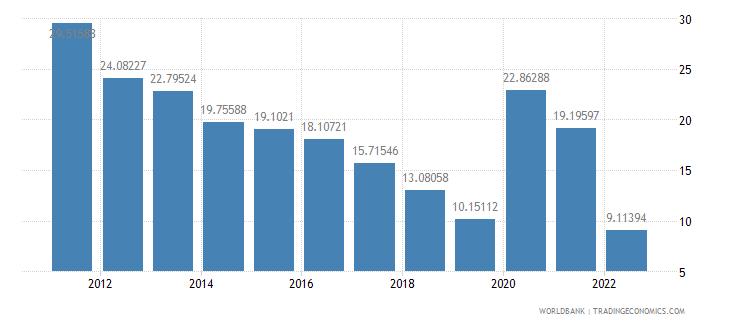 bolivia communications computer etc percent of service exports bop wb data