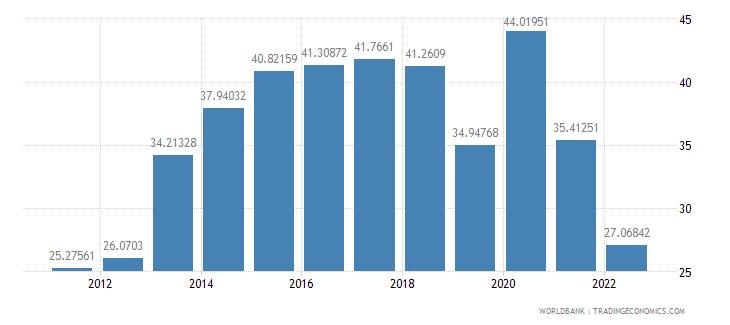 bolivia communications computer etc percent of service imports bop wb data