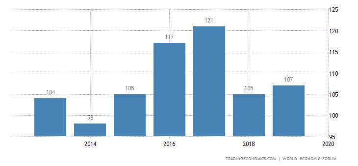 Bolivia Competitiveness Rank