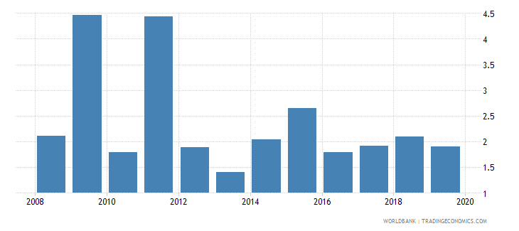bolivia consolidated foreign claims of bis reporting banks to gdp percent wb data