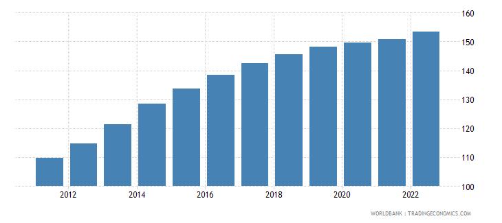 bolivia consumer price index 2005  100 wb data