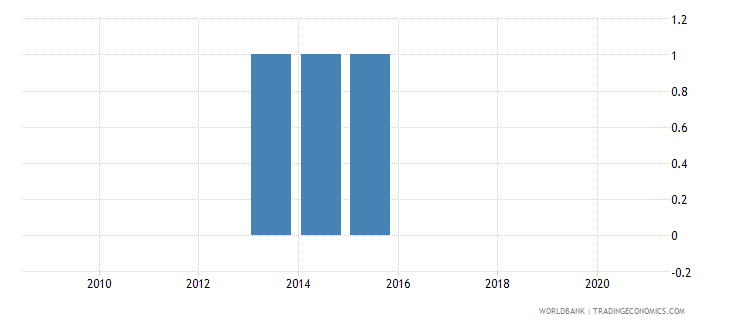 bolivia consumer price index base year wb data