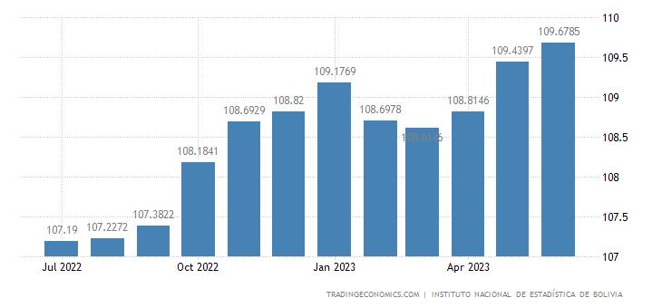 Bolivia Consumer Price Index (CPI)