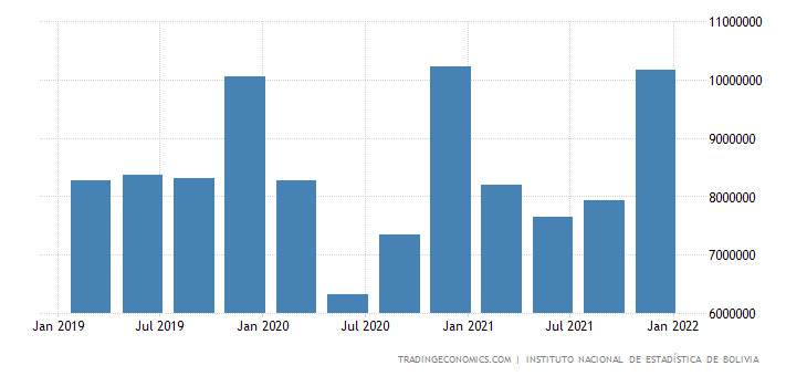 Bolivia Consumer Spending