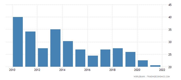 bolivia control of corruption percentile rank wb data