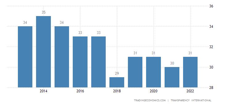 Bolivia Corruption Index