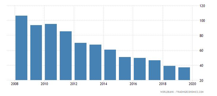 bolivia cost of business start up procedures male percent of gni per capita wb data