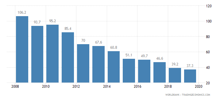 bolivia cost of business start up procedures percent of gni per capita wb data