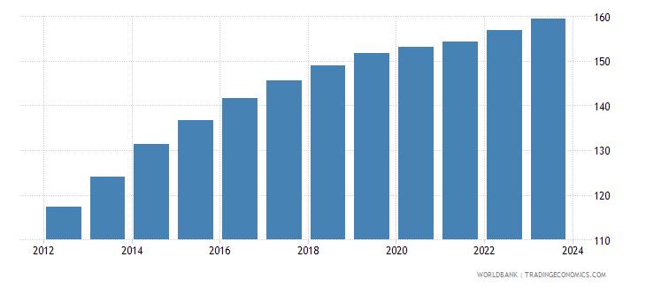 bolivia cpi price nominal seas adj  wb data