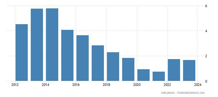 bolivia cpi price percent y o y nominal seas adj  wb data