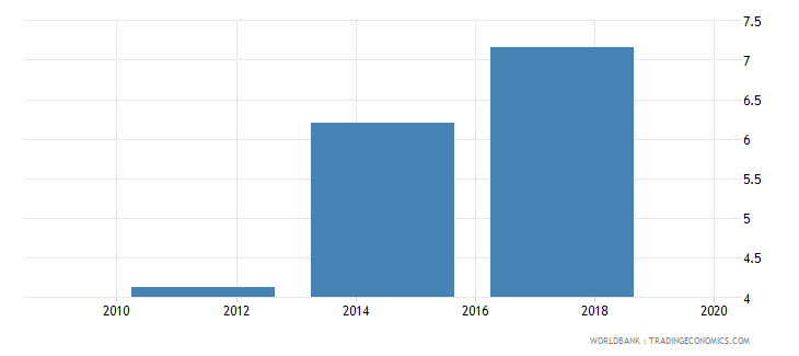 bolivia credit card percent age 15 wb data