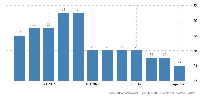 Bolivia Crude Oil Production