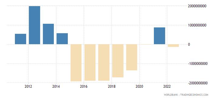 bolivia current account balance bop us dollar wb data