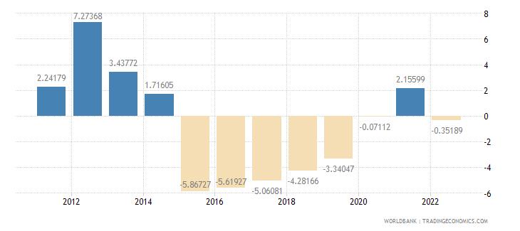 bolivia current account balance percent of gdp wb data