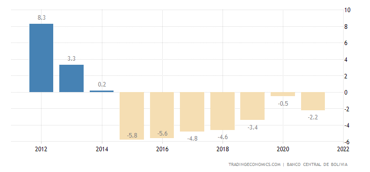 Bolivia Current Account to GDP