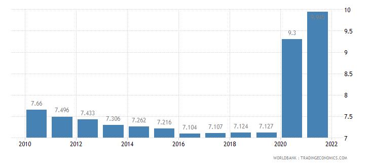 bolivia death rate crude per 1 000 people wb data