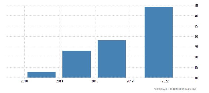 bolivia debit card percent age 15 wb data