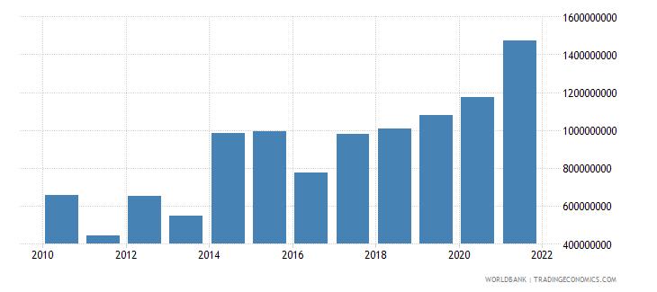 bolivia debt service on external debt total tds us dollar wb data