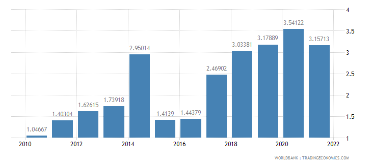 bolivia deposit interest rate percent wb data