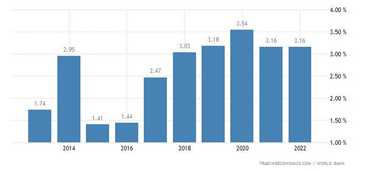 Deposit Interest Rate in Bolivia