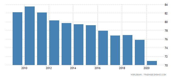 bolivia deposit money bank assets to deposit money bank assets and central bank assets percent wb data