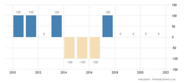 bolivia discrepancy in expenditure estimate of gdp constant lcu wb data