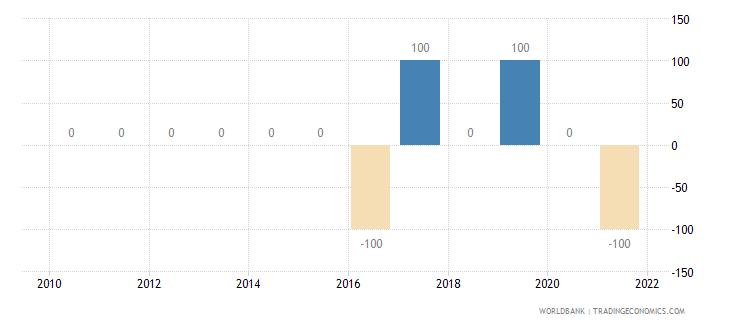 bolivia discrepancy in expenditure estimate of gdp current lcu wb data