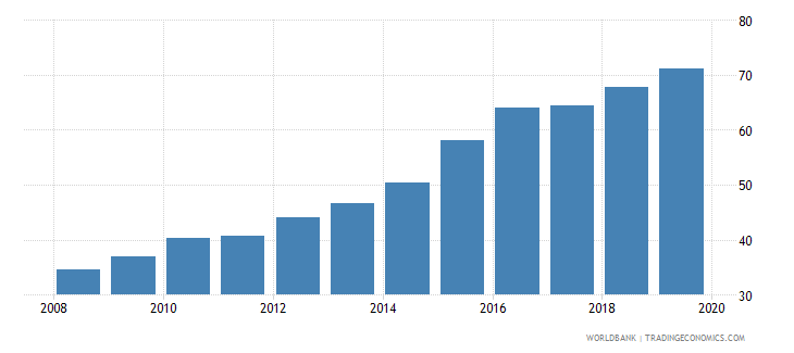 bolivia domestic credit to private sector percent of gdp wb data