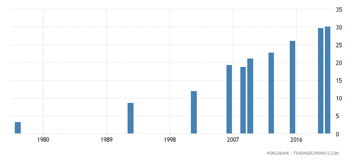 bolivia educational attainment at least completed short cycle tertiary population 25 female percent cumulative wb data