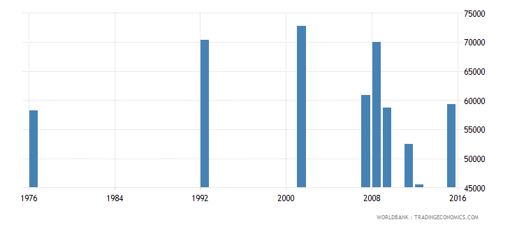 bolivia elderly illiterate population 65 years male number wb data