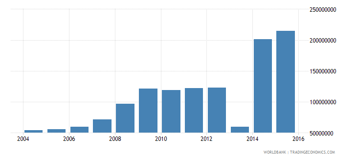 bolivia electricity production from renewable sources excluding hydroelectric kwh wb data