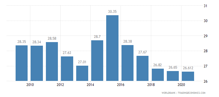 bolivia employees industry male percent of male employment wb data
