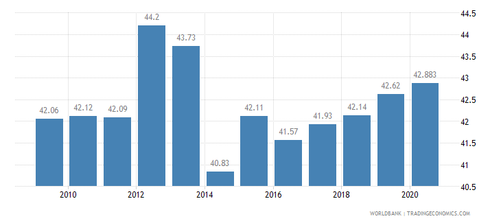 bolivia employees services male percent of male employment wb data