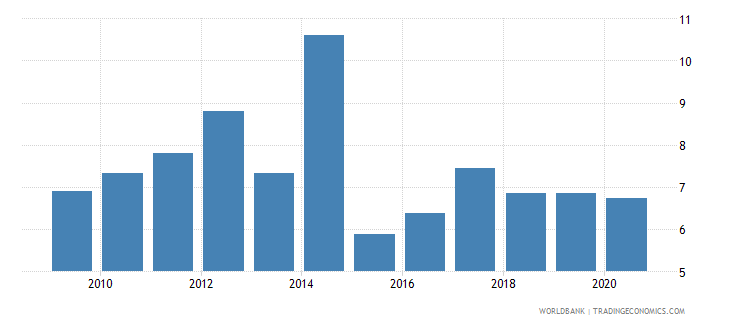 bolivia employers male percent of employment wb data