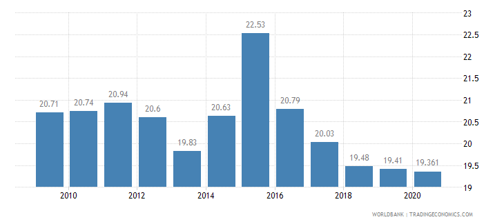 bolivia employment in industry percent of total employment wb data